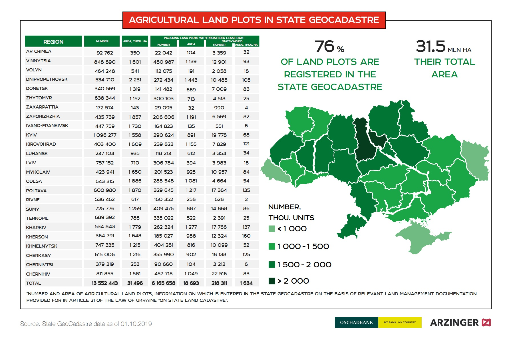 Agricultural land plots in the State GeoCadastre of Ukraine (click for full resolution)