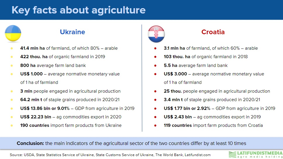 Key facts about agriculture in Ukraine and Croatia