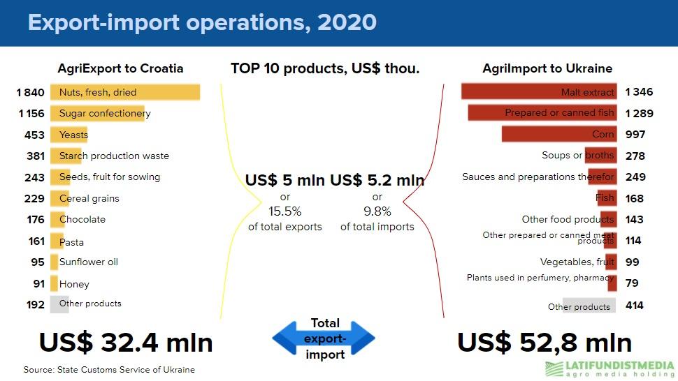 Ukraine-Croatia trade in 2020
