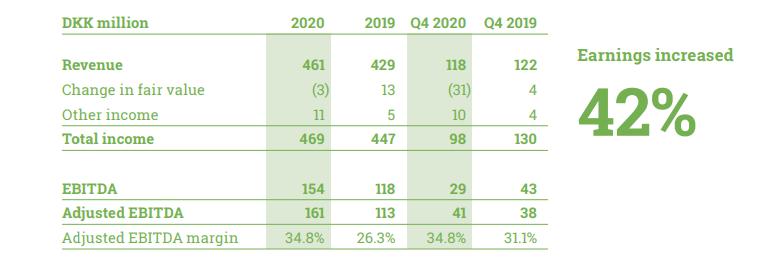 Goodvalley's Ukrainian segment financial performance in 2020