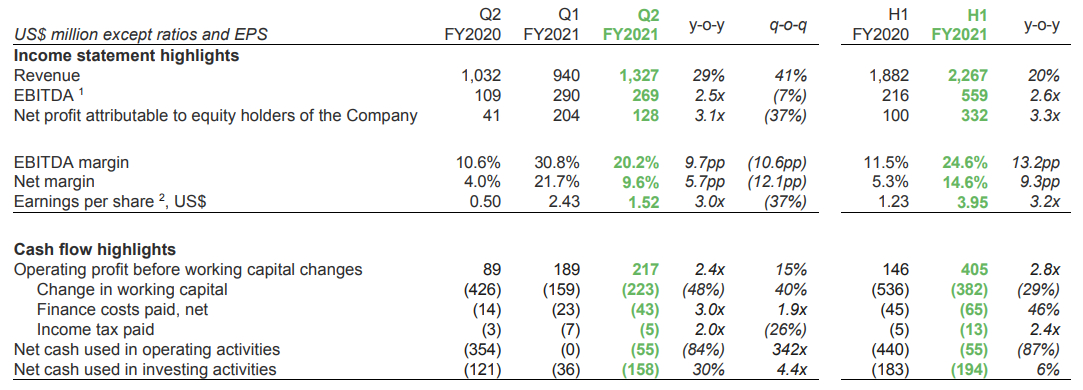 Kernel financial performance in FY2020 and FY2020 compared