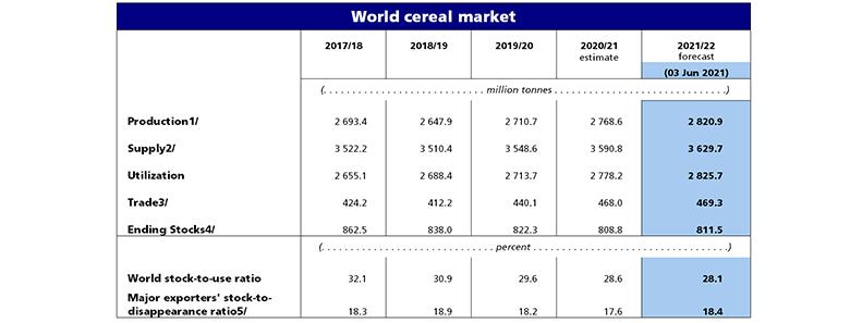 World cereal market