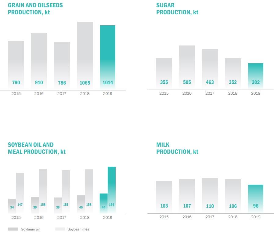 Astarta-Kyiv key operational results