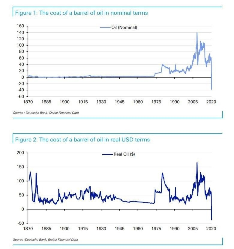 Cost of a barrel of oil in nominal and real USD terms