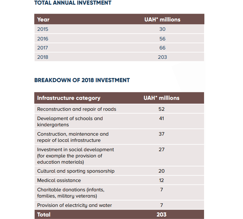 MHP investment in 2018