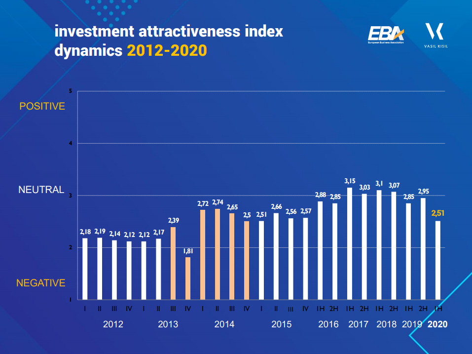 Ukraine's investment attractiveness index dynamics in 2012-2020