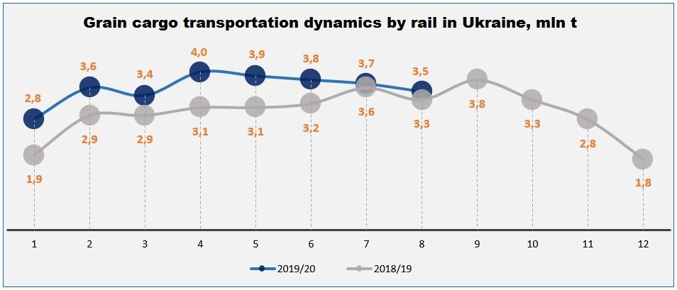 Grain cargo rail transportation dynamics in Ukraine (click for full resolution)
