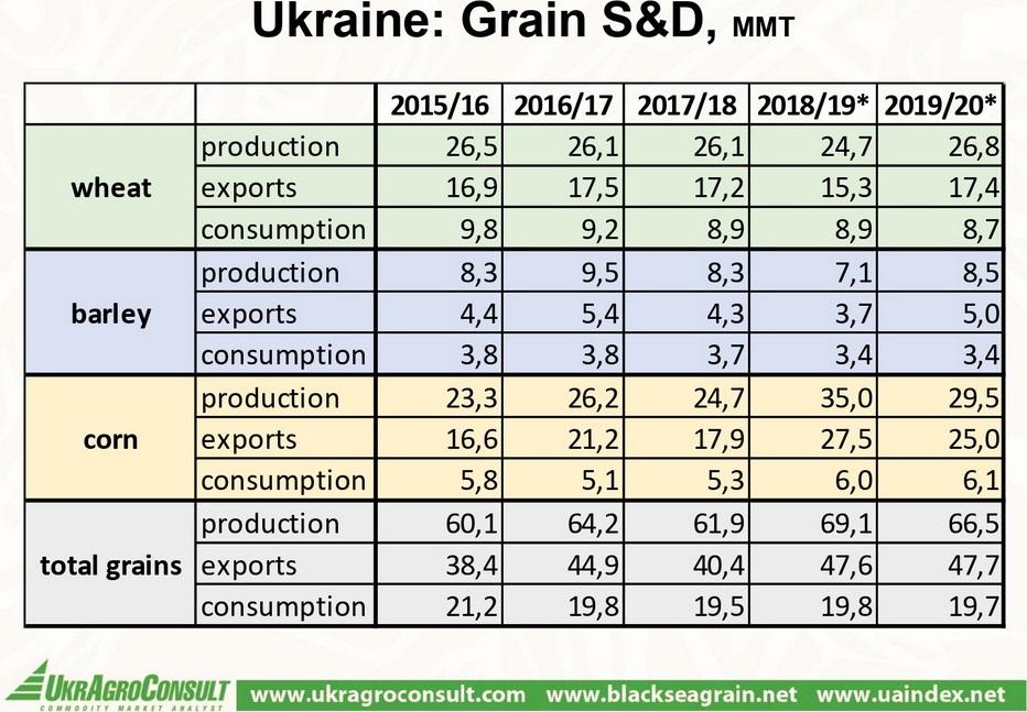 Grain S&D Balance in Ukraine