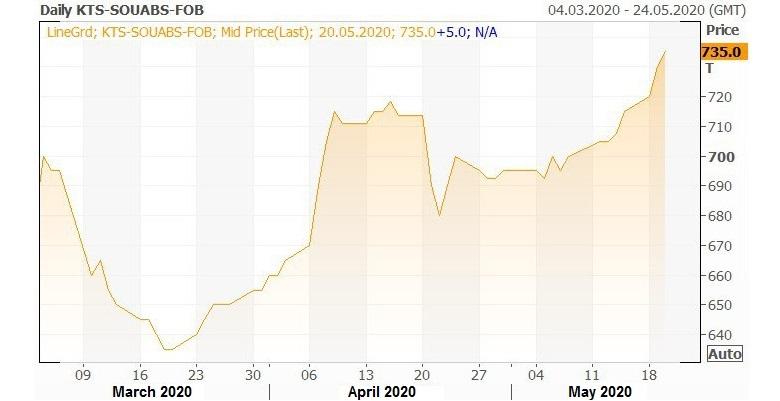 Sunflower oil FOB price