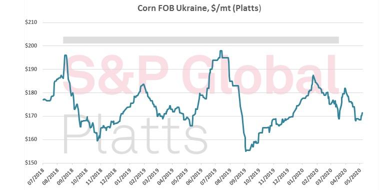 Prices for corn FOB Ukraine