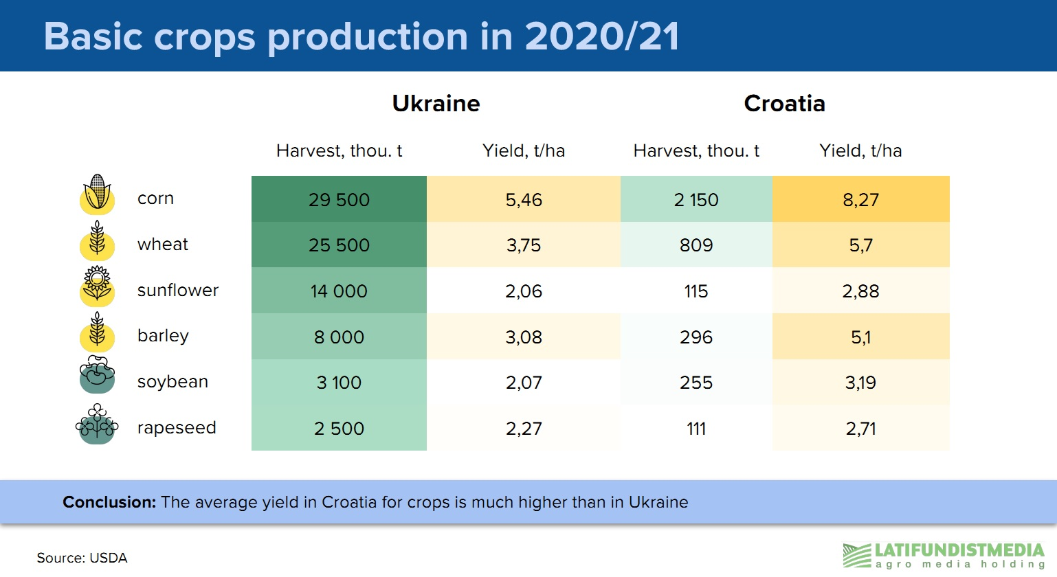 Basic crops production in Ukraine and Croatia in the 2020/21 season (click for full resolution)