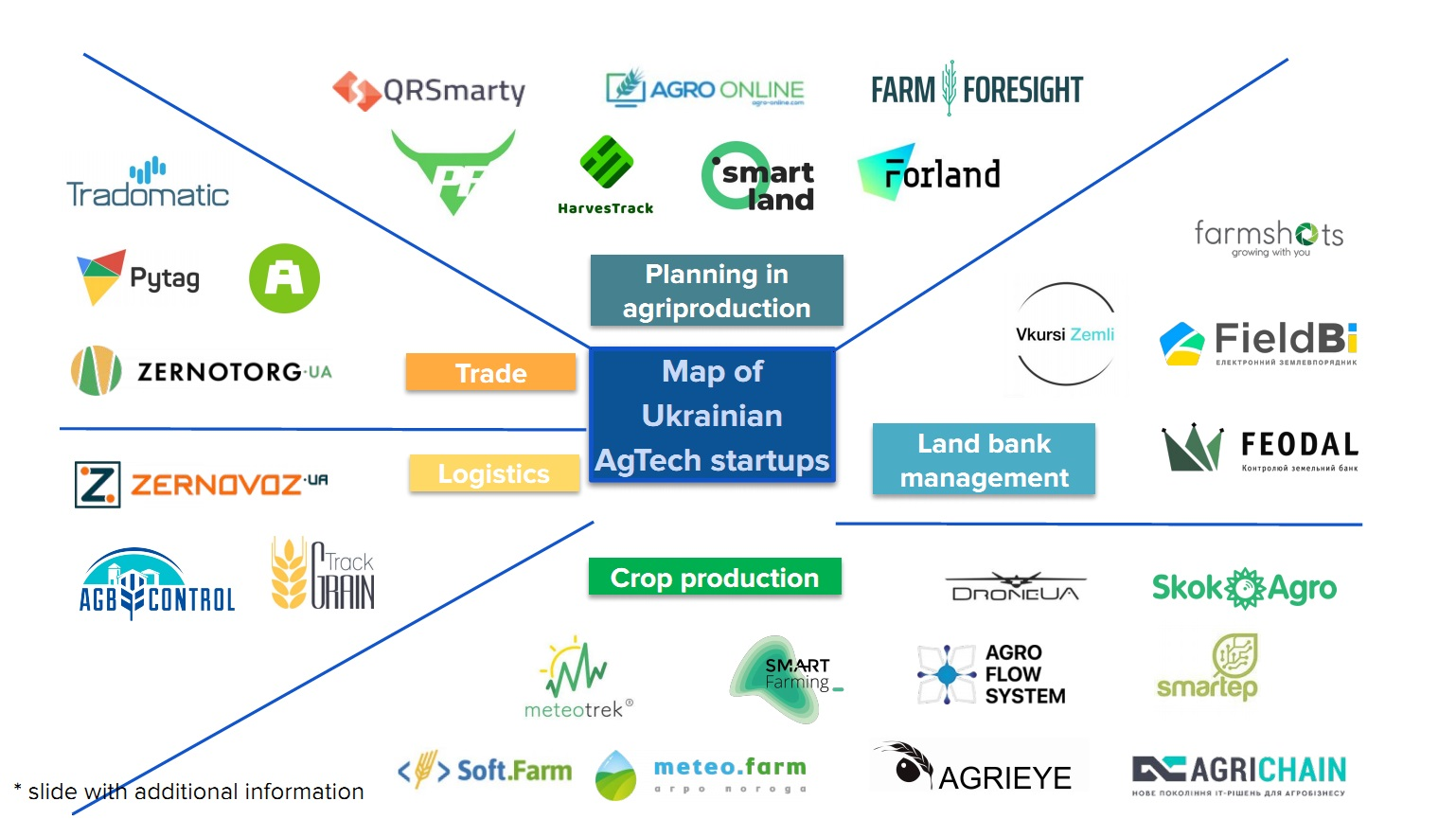 AgTech startups in Ukraine (click for full resolution)