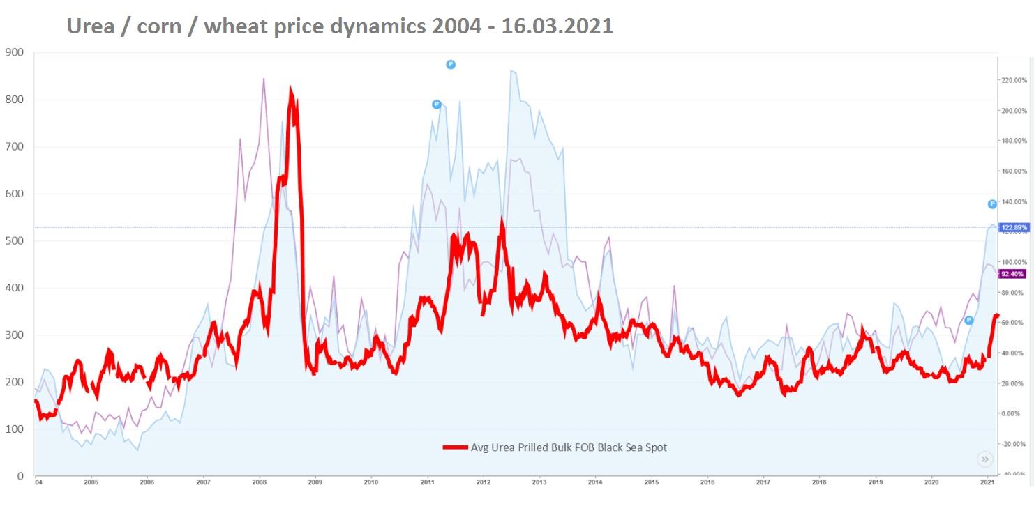Carbamide / corn / wheat price dynamics 2004 - 16.03.2021