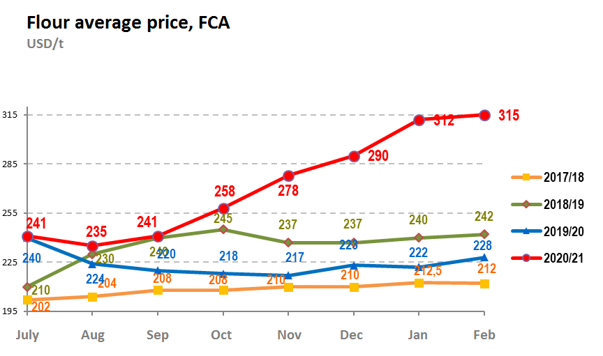 Flour average price