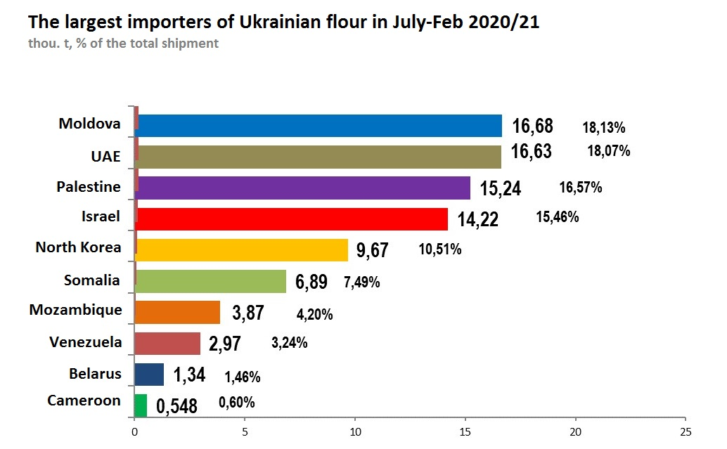 The largest importers of Ukrainian flour in July-Feb 2020/21