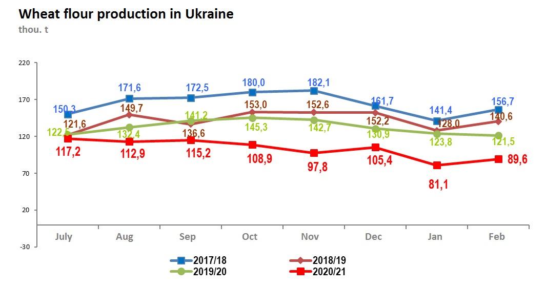 Wheat flour production in Ukraine