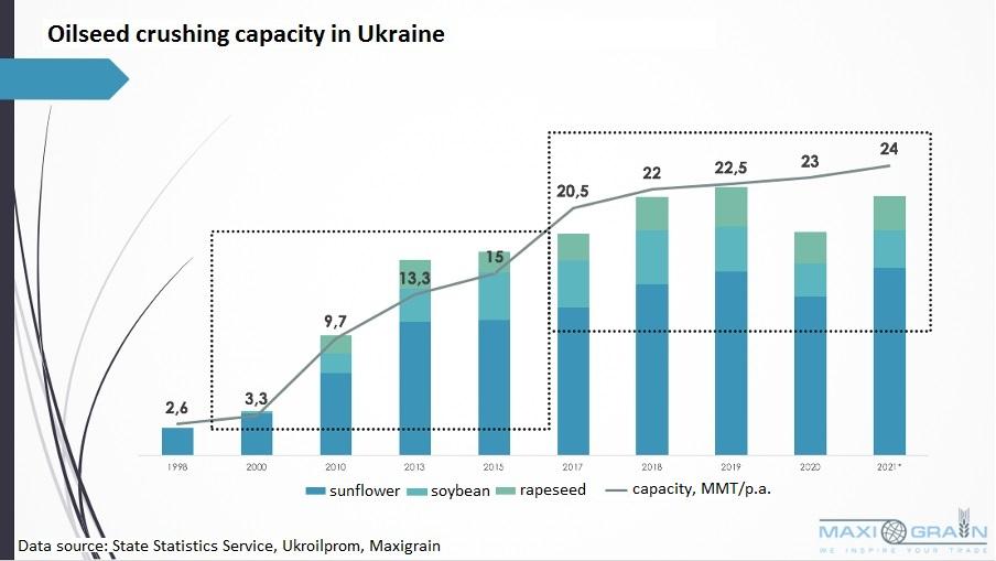 Oilseed crushing capacity in Ukraine