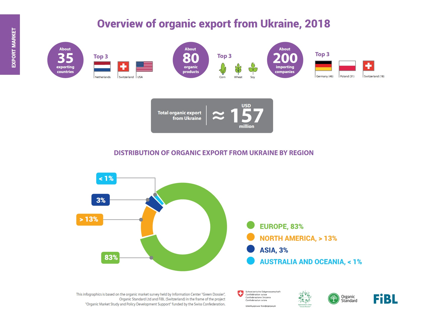 Overview of organic export from Ukraine, 2018 (click for full resolution)