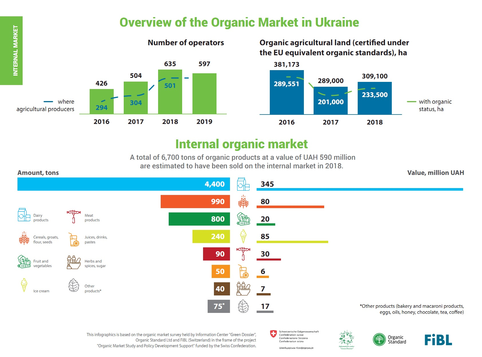 Organic market in Ukraine (click for full resolution)