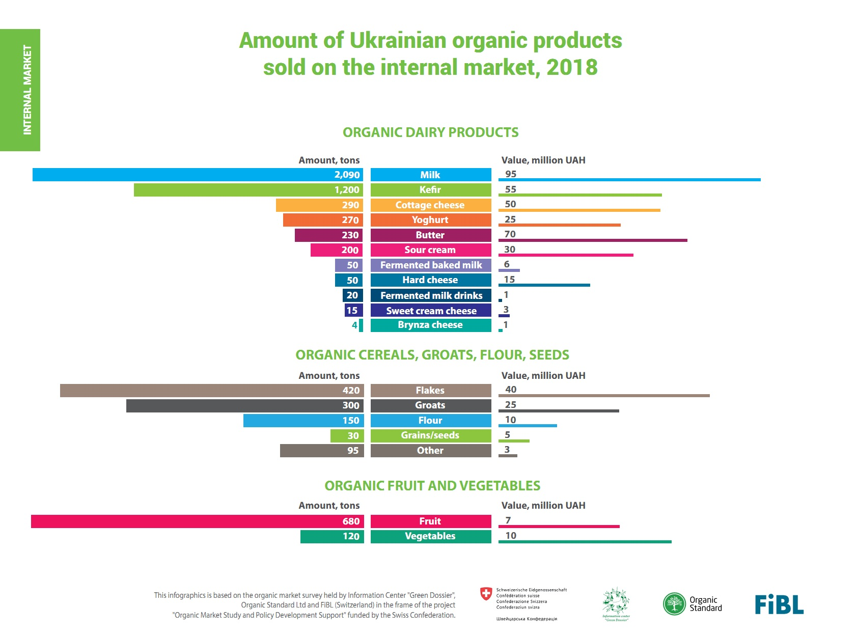 Amount of Ukrainian organic products sold on the internal market, 2018 (click for full resolution)