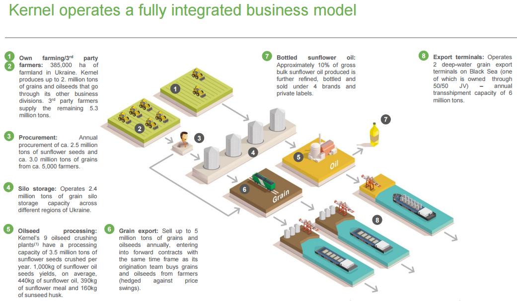 Бизнес-модель Кернел