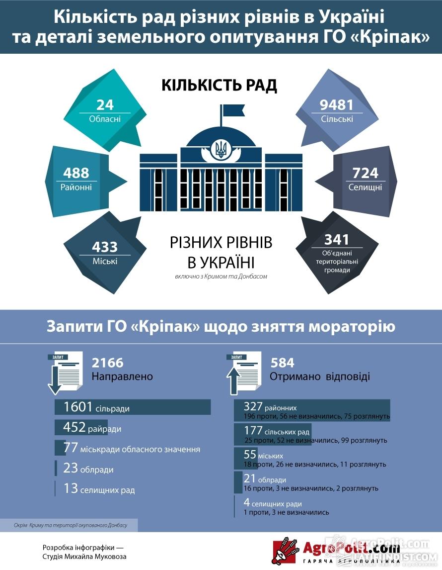Количество советов разных уровней в Украине и детали земельного опроса «Крипак»
