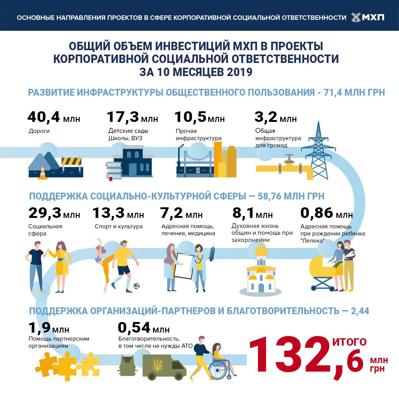 КСО-инвестиции МХП в социальные и инфраструктурные проекты общин за 10 месяцев 2019 года