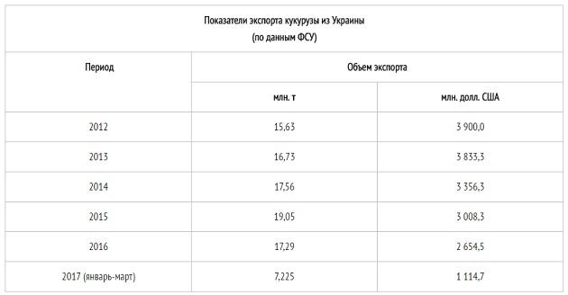 Показатели экспорта кукурузы из Украины