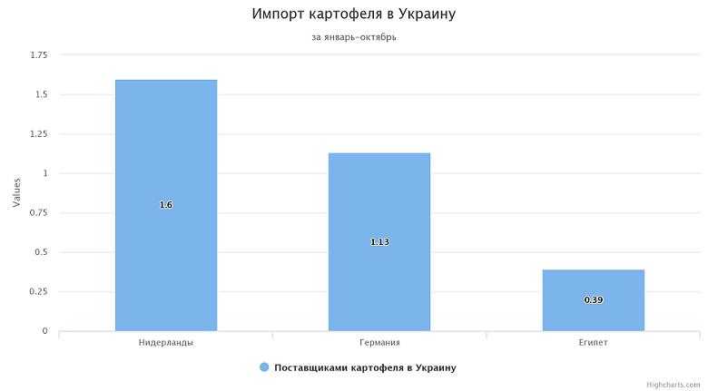 Импорт картофеля в Украину за январь-октябрь