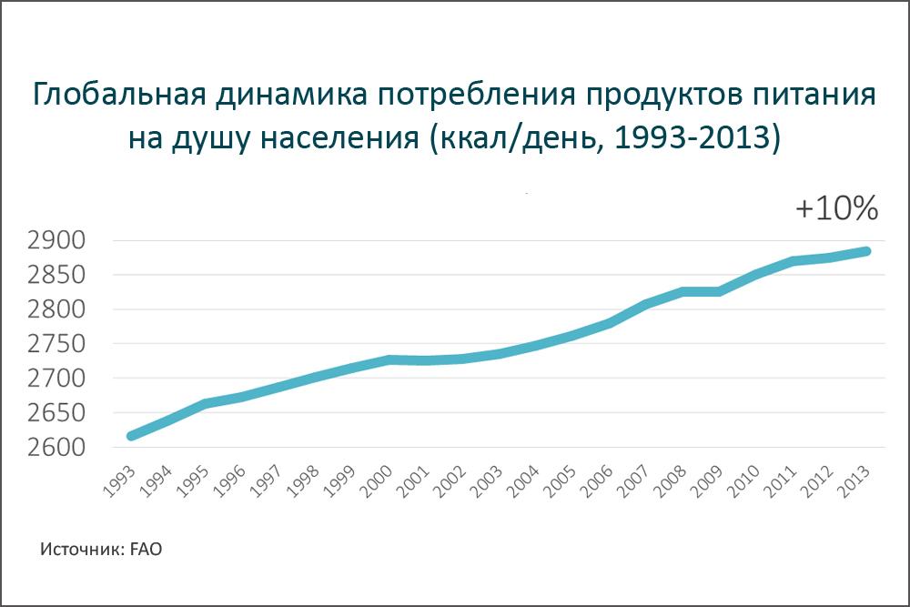 Прирост потребления пищевых калорий на душу населения