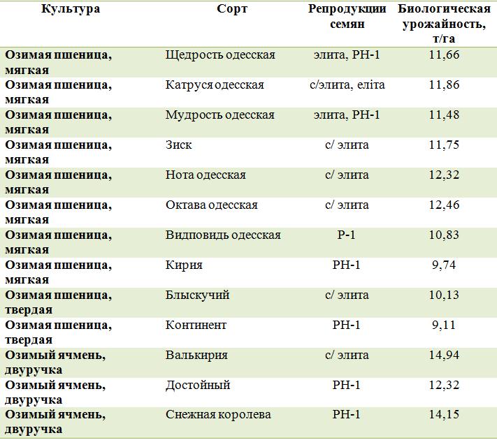 Перечень сортов озимых культур и их биологическая урожайность по состоянию на 06 июня 2020 г.