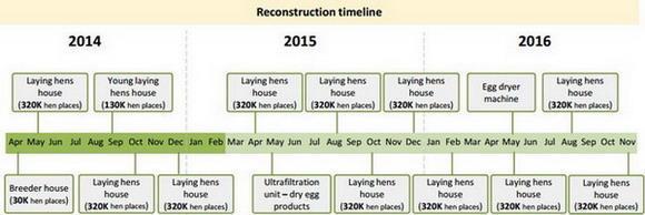 Планы по реконструкции компании