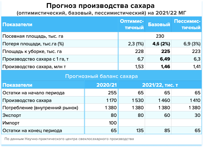 https://latifundist.com/storage/photos/blog_/analityka%20sahar/Sugar_production_forecast.png
