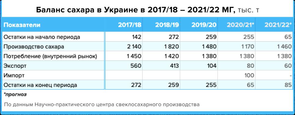 https://latifundist.com/storage/photos/blog_/analityka%20sahar/Sugar_production_forecast2.png