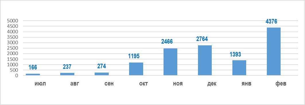 Импорт муки в Украину за 8 месяцев 2020/21 МГ, т