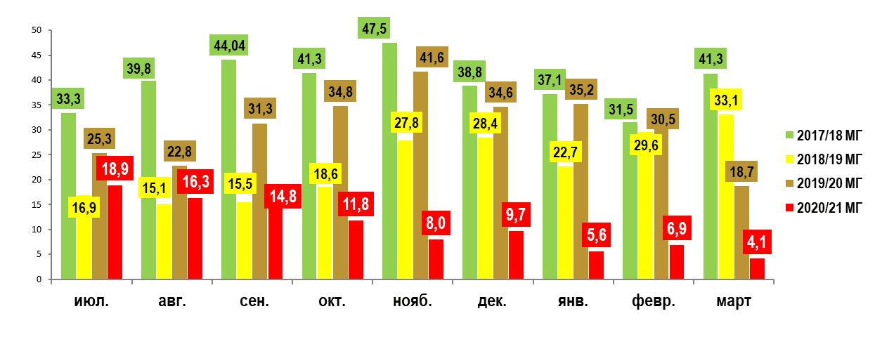 Экспорт муки из Украины, тыс. т