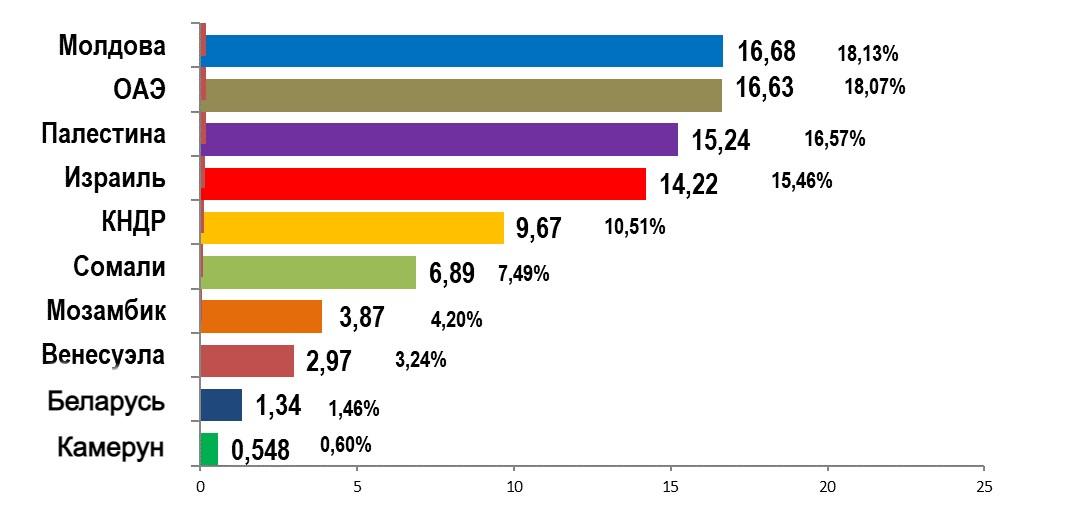 Потребители украинской муки за 8 месяцев 2020/21 МГ, тонн/%