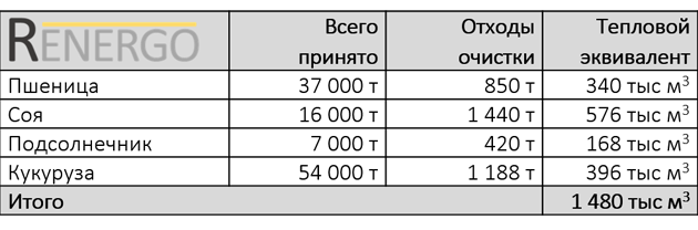Количество отходов на элеваторе и их тепловой эквивалент