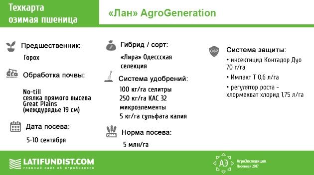 Техкарта озимой пшеницы предприятия «Лан» (AgroGeneration)