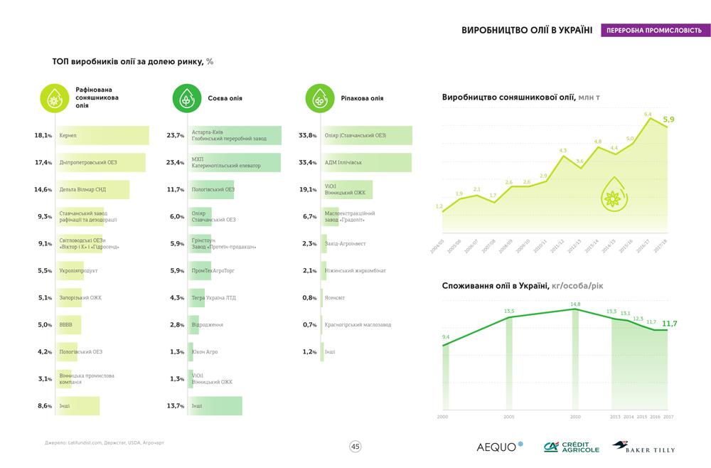 Источник данных: инфографический справочник «Агробизнес Украины 2017/18» (кликните для увеличения)