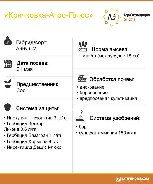 Предприятие «Крячковка-Агро-Плюс»