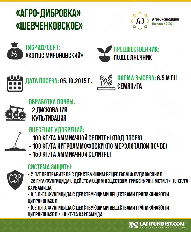 «Агро-Дибровка» и «Шевченковское»