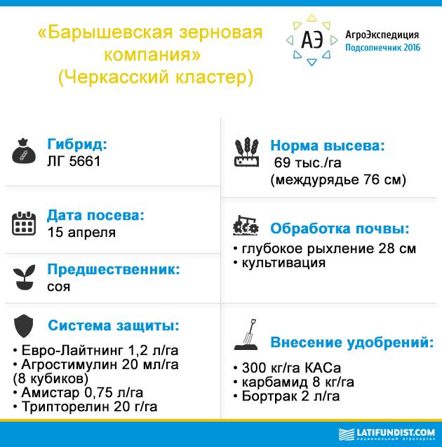 Черкасский кластер «Барышевской зерновой компании»