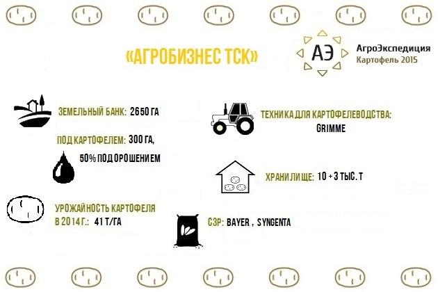 Агробизнес ТСК