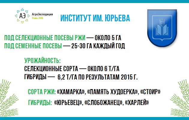 Институт им. Юрьева