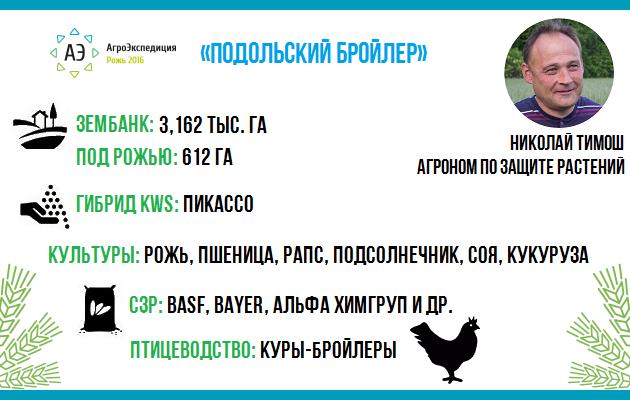 Предприятие «Подольский бройлер»