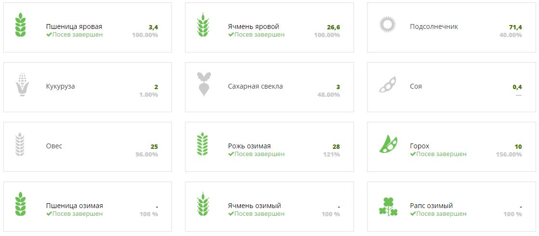 Ход посевной кампании 2017 в Черниговской области