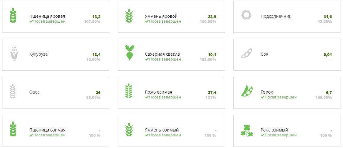 Ход посевной кампании 2017 в Житомирской области