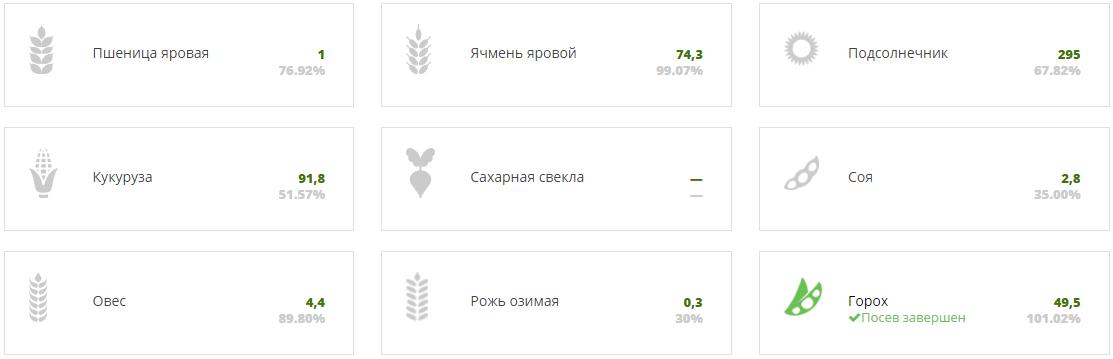 Посевная 2017 Онлайн. Одесская область по состоянию на 28 апреля