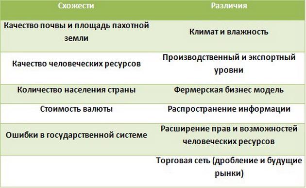 Схожие черты и различия основных факторов ведения бизнеса Украины и Аргентины